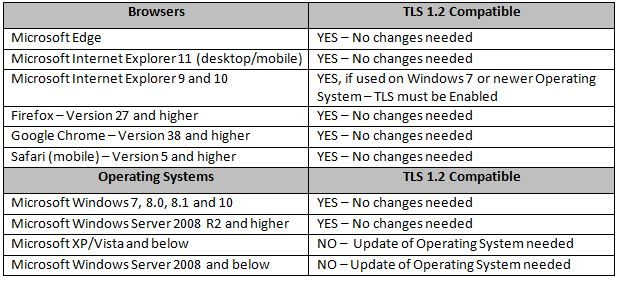 chart to show compatibility with browsers for tls